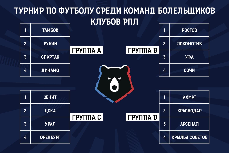 ЦСКА попал в группу с «Зенитом», «Спартак» сыграет с «Динамо»